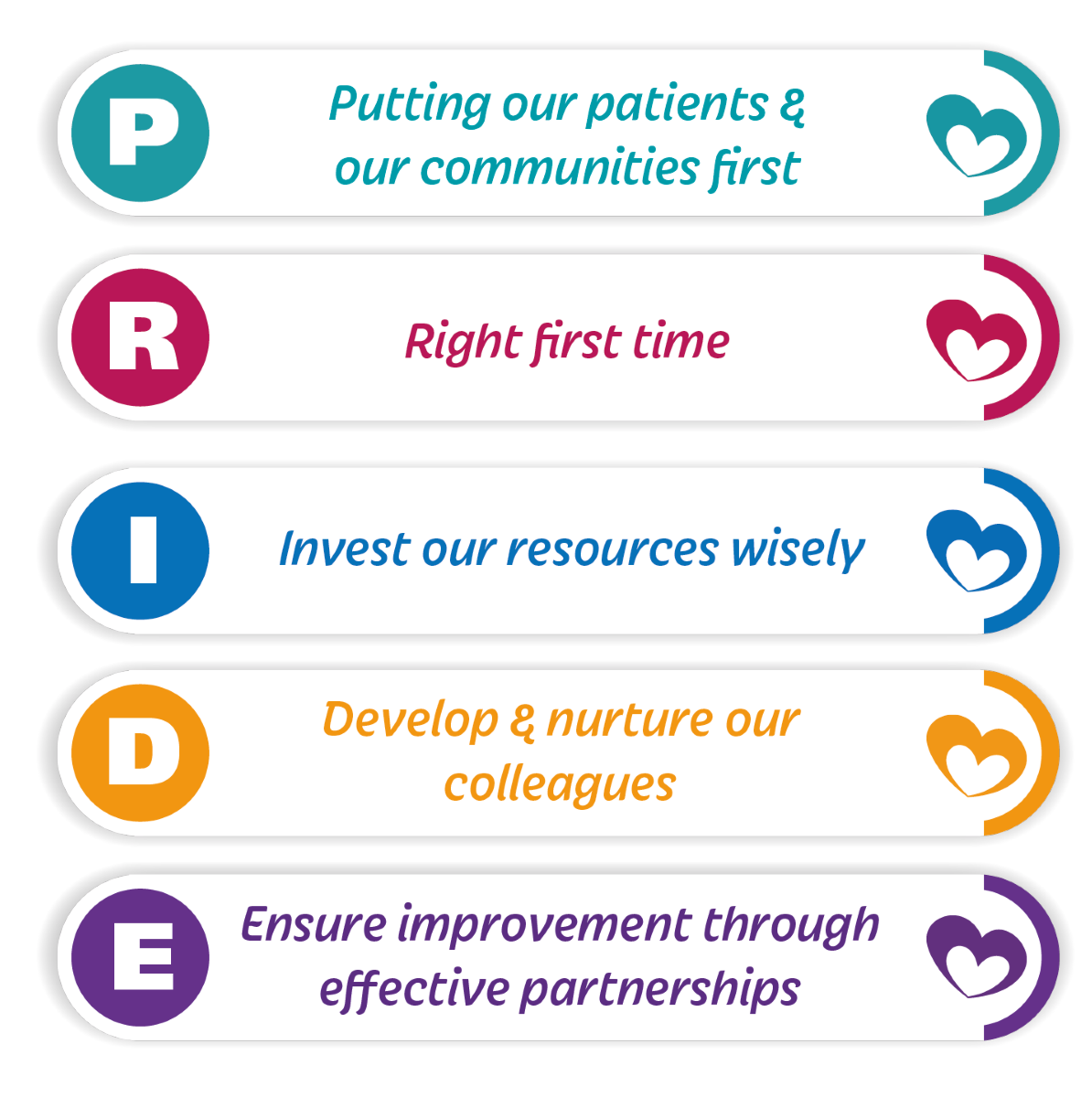 Putting our patients and our communities first. Right first time. Investing our resources wisely. Develop and nurture our colleagues. Ensuring improvement through effective partnerships.